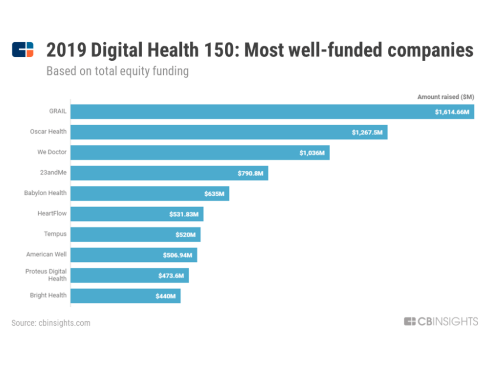 Digital Health 150 The Digital Health Startups Redefining The Healthcare Industry Cb Insights Researc Digital Healthcare Digital Health Healthcare Companies