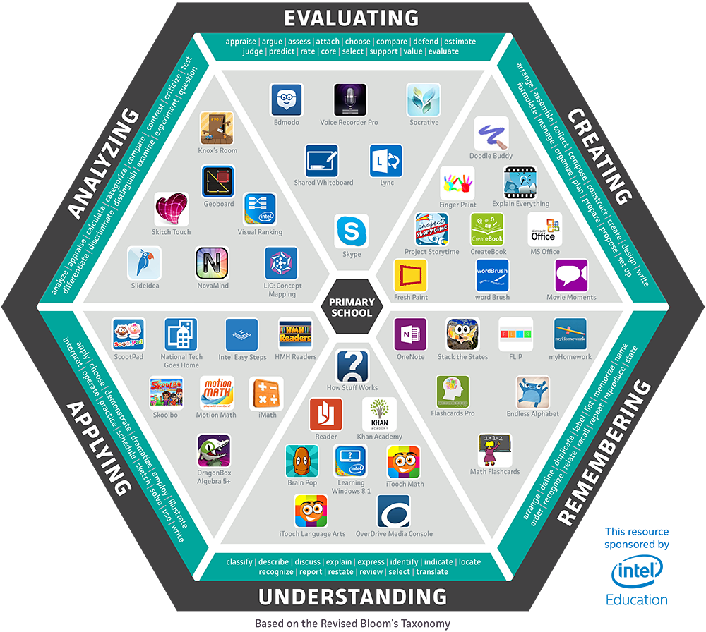 A look at leading primary windows 8 education apps and how they fit a look at leading primary windows 8 education apps and how they fit into blooms taxonomy malvernweather Images