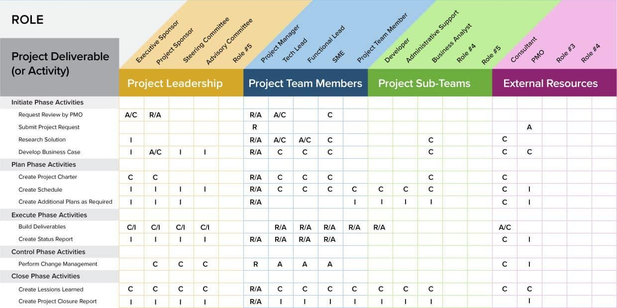 A Project Management Guide For Everything Raci Capacity Planning