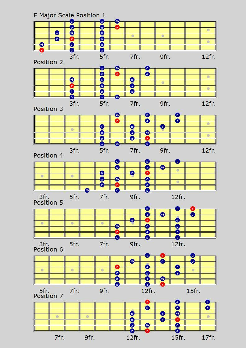 Pin on blouse chords