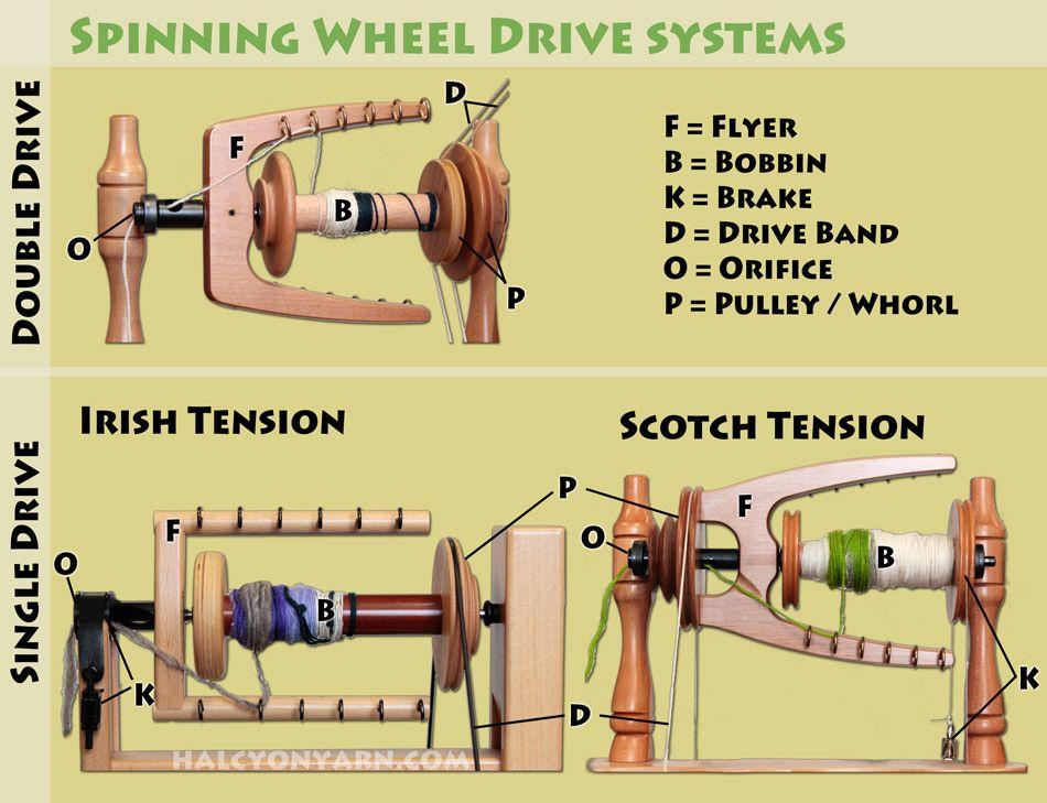 Comparison Scotch and Irish tension double drive
