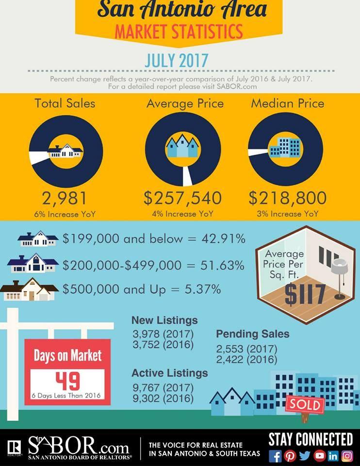 July Market Stats for San Antonio, TX San antonio real