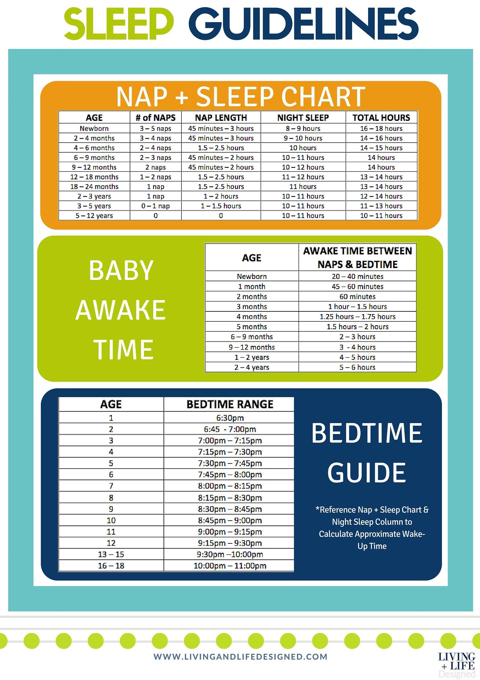 Guidelines for Sleep, Bedtimes & Baby Awake Times | Bedtime ...