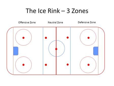 The Ice Rink 3 Zones Defensive Zone Neutral Zoneoffensive Zone Ice Rink Defense Video Online