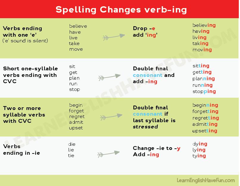 Resultado de imagen de rules for adding ing to verbs