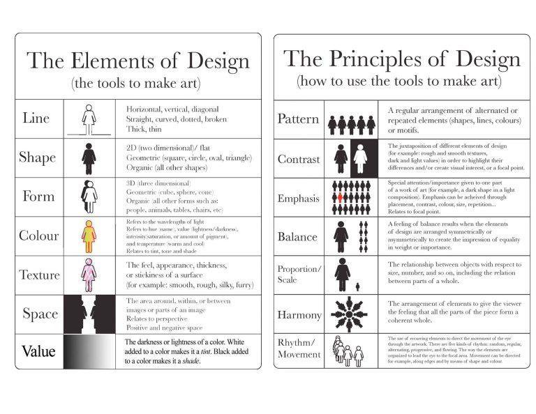Jewelry Design Basics Design Principles The Alluring Bead Boutique Principles Of Art Principles Of Design Elements And Principles Of Art