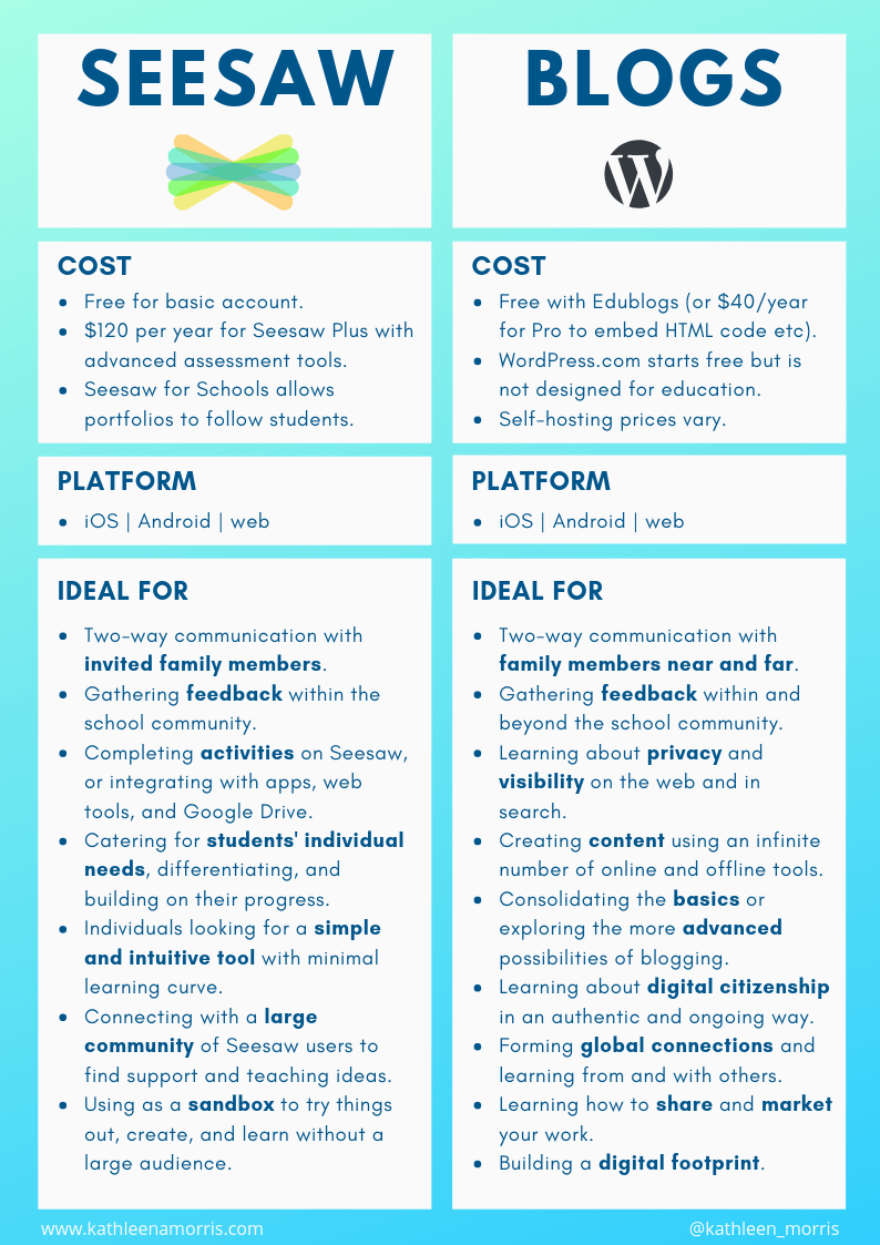 Should I Use Seesaw Or A Wordpress Blog In The Classroom Pros And Cons Of Digital Portfolio Tools Teachers Digital Teaching Technology Virtual School Seesaw