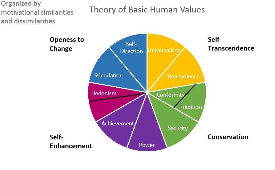 human values Applying the values construct in the social sciences has suffered from the absence of an agreed-upon conception of basic values, of the content and structure of relations among these values, and.