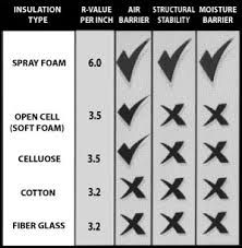 R Value Of Spray Foam Insulation Chart Google Search Spray Foam Spray Foam Insulation Foam