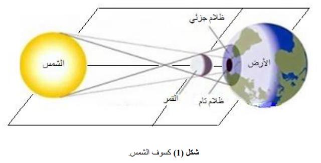 الجغرافيا دراسات و أبحاث جغرافية ظاهرة كسوف الشمس والكسوف في ليبيا خلال القرن الماض Geography Places To Visit