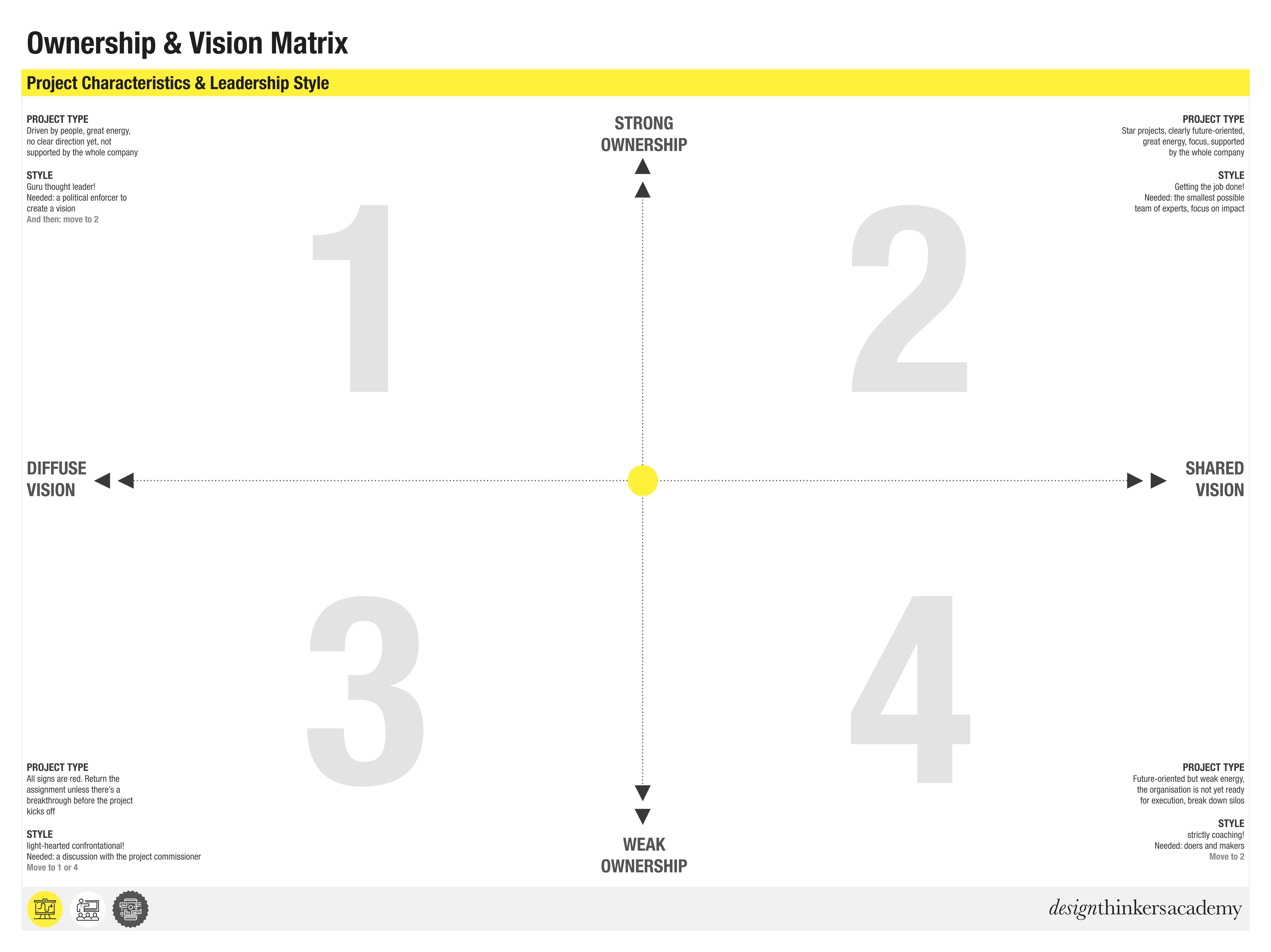 Dta Tool Ownership Vision Matrix Design Thinking Tools Design Thinking Workshop Design Thinking Process