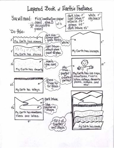 here are the instructions for the landform flip book