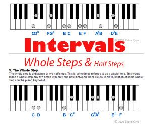 learn music intervals in western music the smallest interval is a half step 23. Black Bedroom Furniture Sets. Home Design Ideas