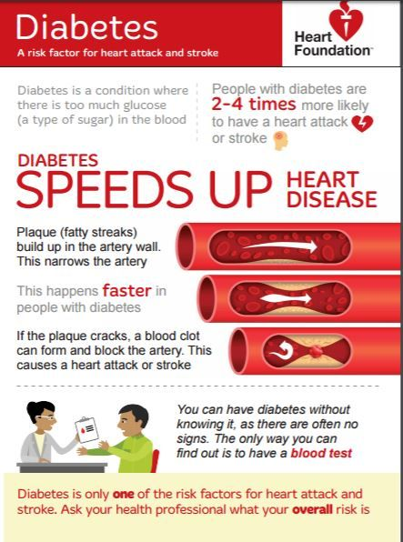 Image Result For Diabetes Mellitus Diet Care Pamphlets In