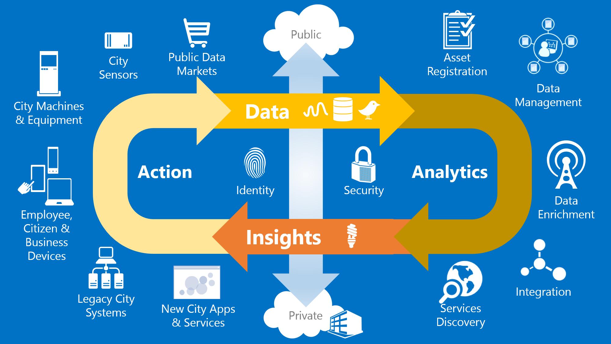 Microsoft In Health Blog Healthcare Technology Digital Healthcare Digital Health