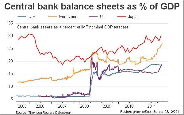 Central Bank Balance Sheets  Europeancrisis    Balance