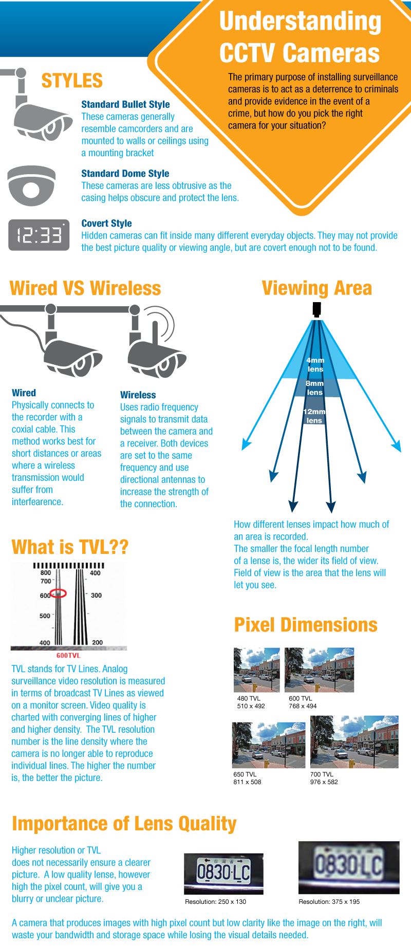 Pin By Tim Gagnon On Security Secrect Stuff In 2018 Pinterest Camera Cable Wire Diagram Many People Recognize The Value Of Having A Cctv System But Feel Overwhelmed About Options And Dont Know Where To Start This Infographic Is Great