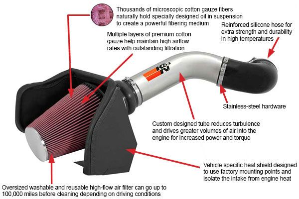 5 Top rated Cold Air Intakes for Dodge Ram 1500- Best Selected