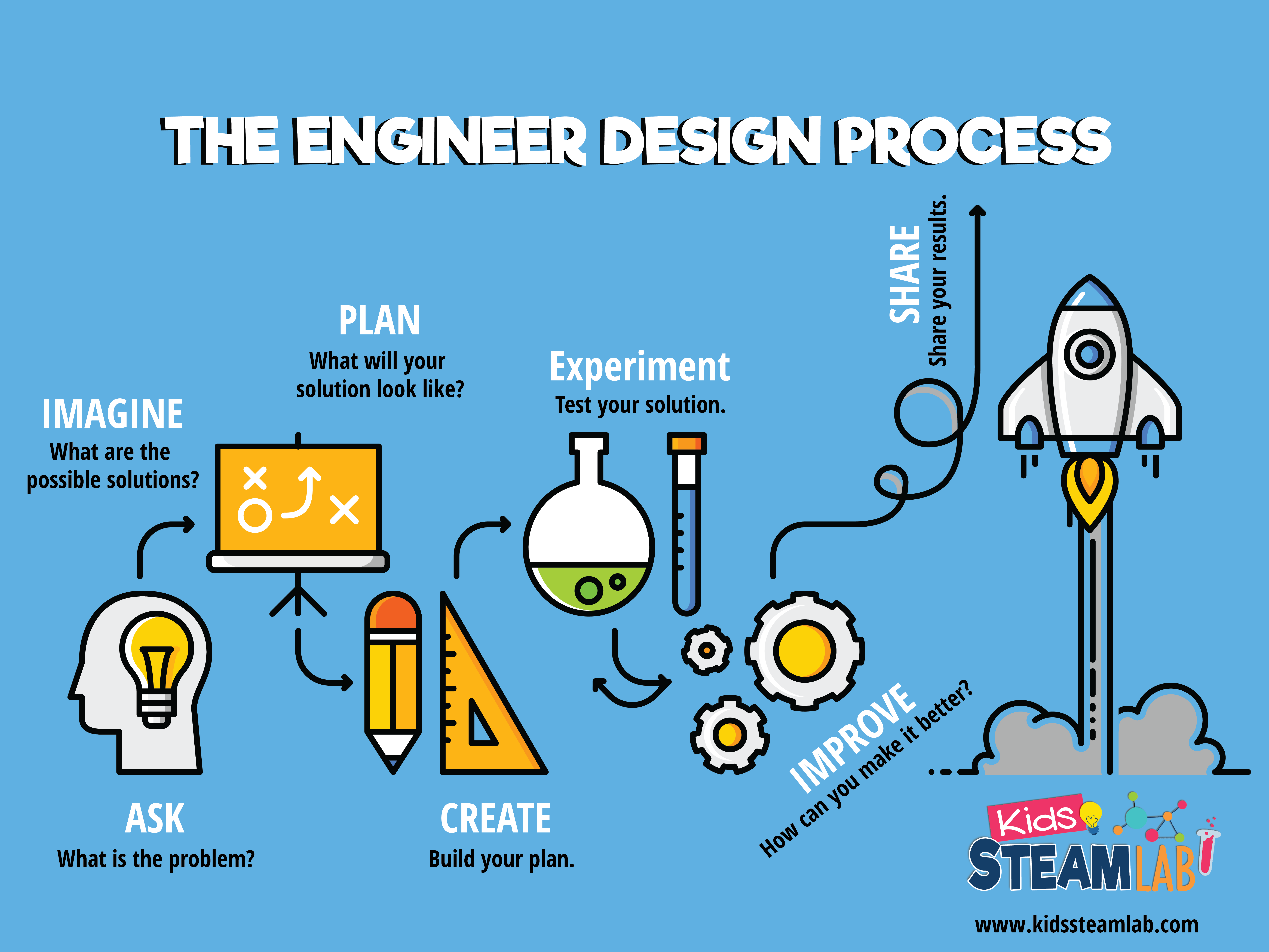 How To Teach Preschoolers To Think Like An Engineer In 3 Easy Steps Preschool Steam Kids Lab Steam Education Steam Activities [ 5400 x 7200 Pixel ]
