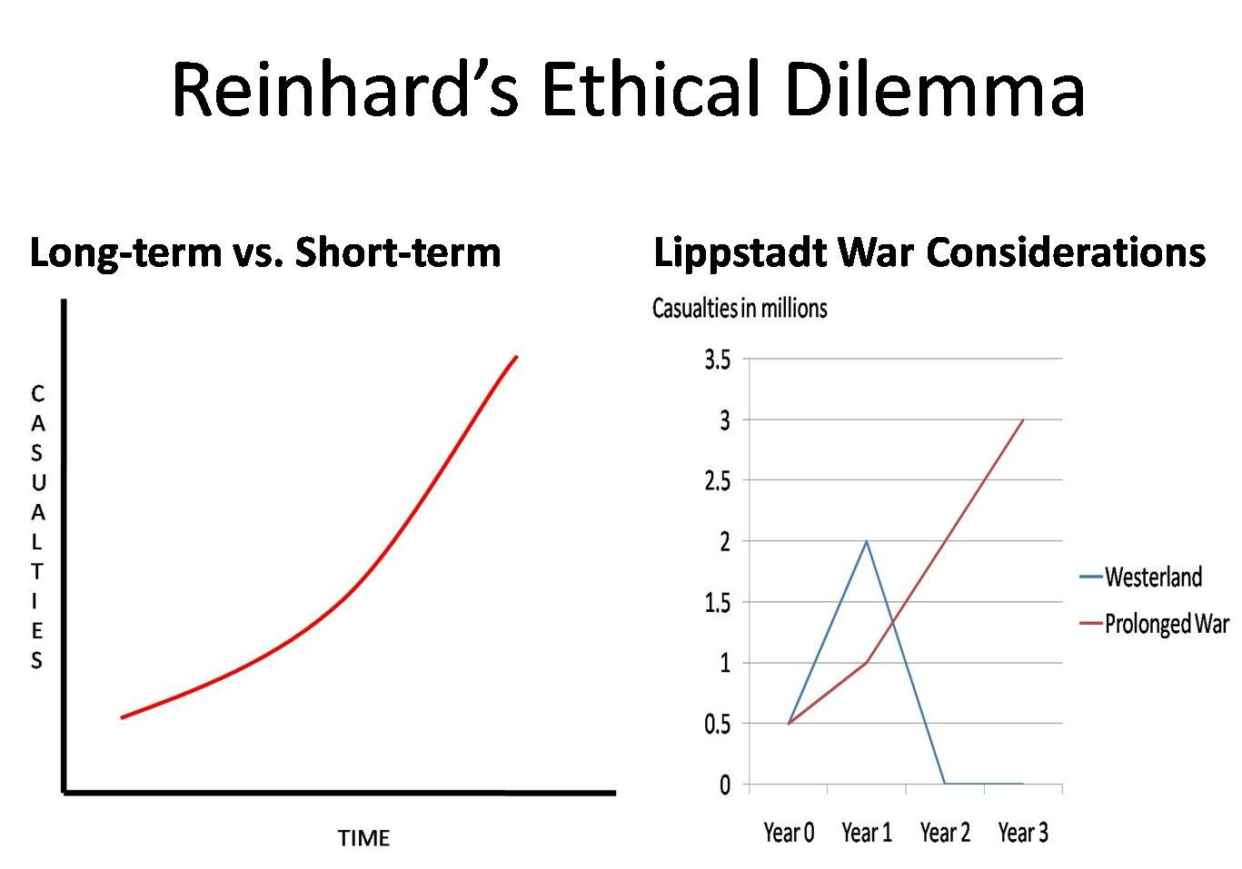 Reinhard's Ethical Dilemma