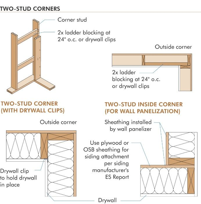 Residential Framing Corner Google Search Architecture Studio Viii Fifth Ward