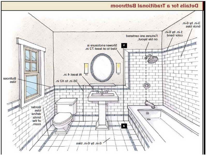 Best Of Bathroom Design Layout Tool Dekorasi Rumah Rumah Dekorasi