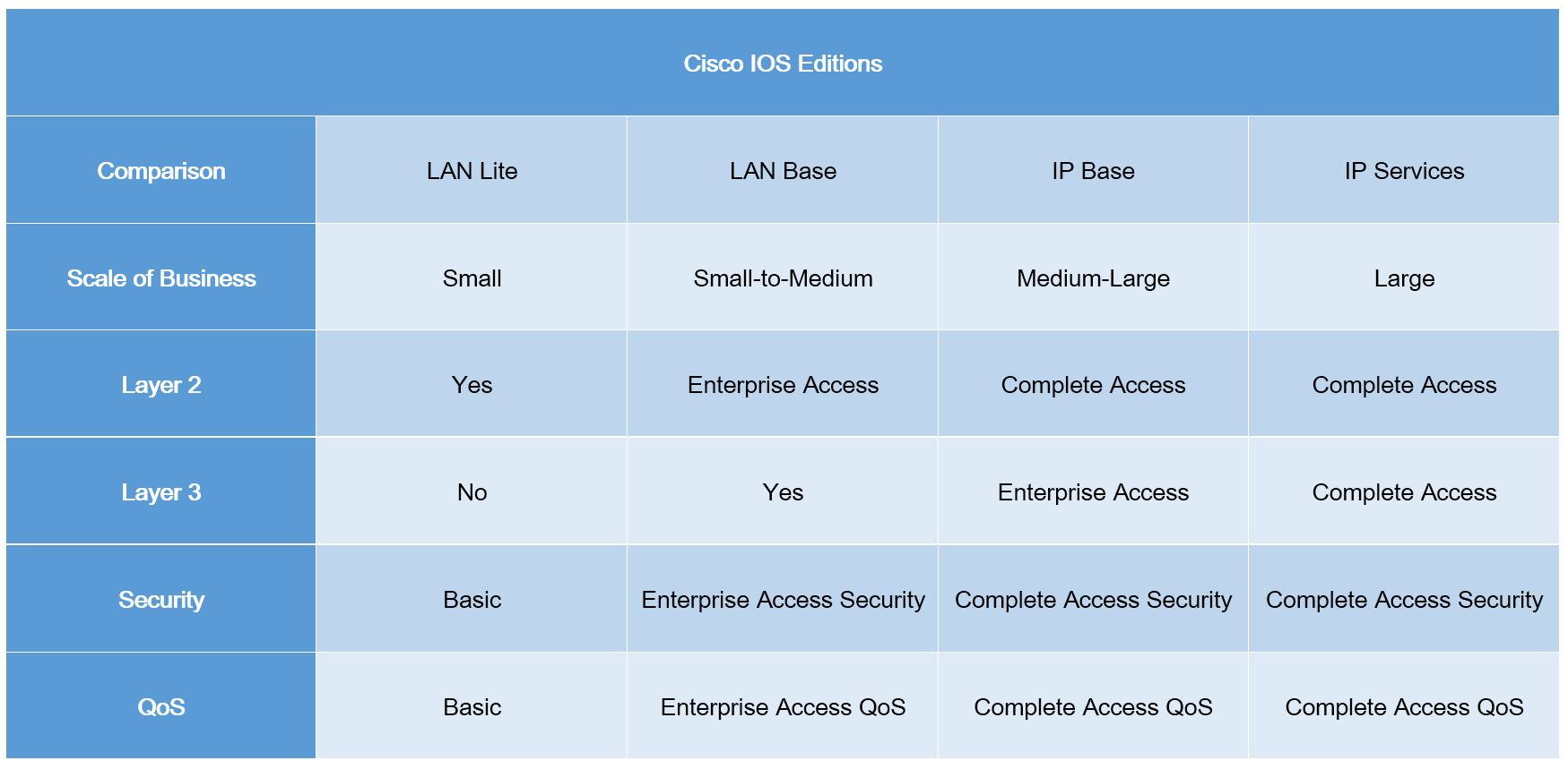 Cisco IOS comparison | Cisco Switch | Cisco switch, Ios
