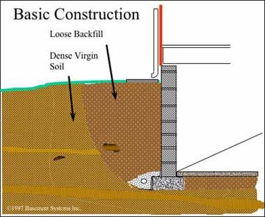 basic construction of a basement learning centers basement on construction wall structure general info id=38872