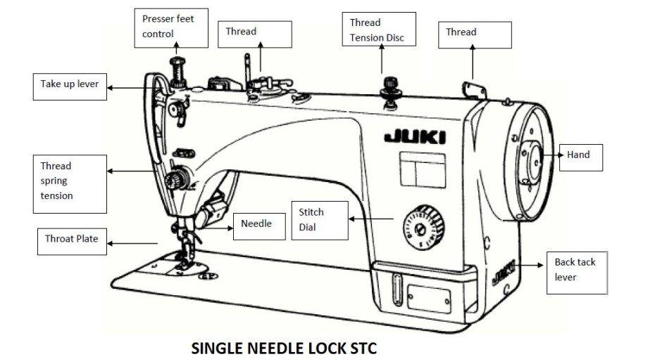 Different Parts of Single Needle Lock Stitch Sewing Machine | Sewing machine,  Juki sewing machine, Sewing machine parts