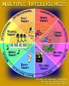 howard gardner s multiple intelligences wheel an idea used in