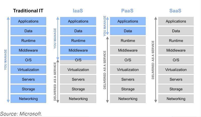 Cloud Computing Hierarchy Iaas Paas Saas Flore