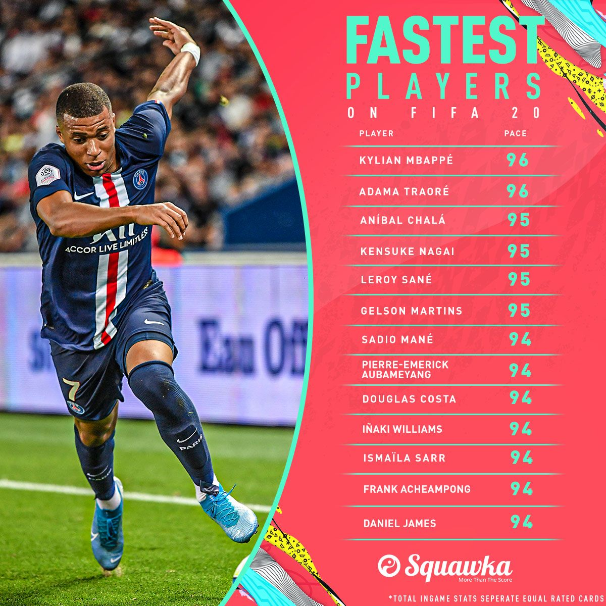 Who Are The Fastest Players In Fifa 20 Fifa 20 Fifa Players