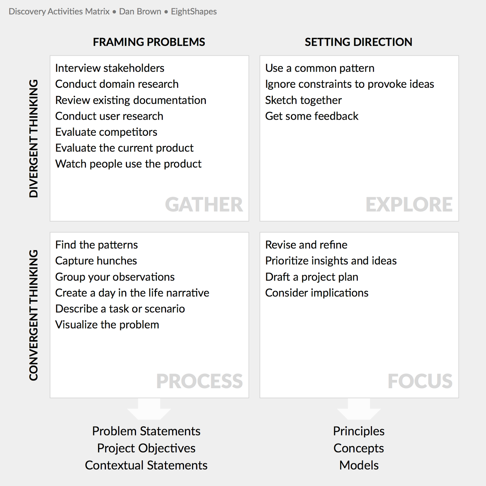 Stakeholder Mapping Example  Ux And Cx    Service