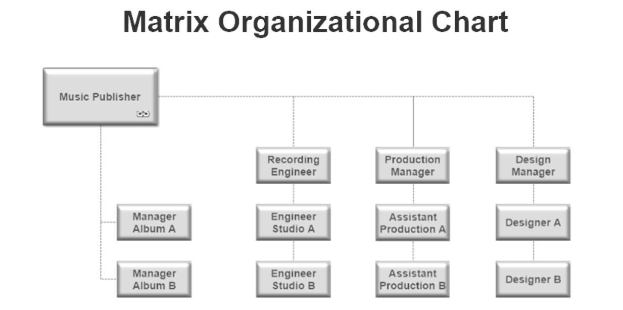 Image Result For Military Organization Chart Organization Chart Chart Organization