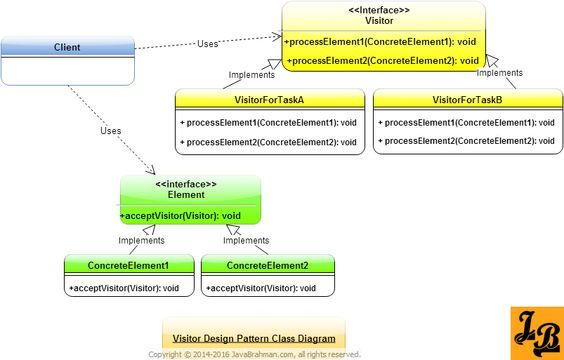 Visitor Design Pattern Tutorial With Uml Class Diagrams Example In