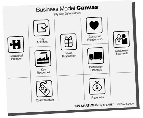 canvas como proyecto - Buscar con Google