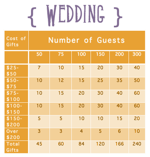 How Many Items To Register For In Each Price Range Based On Guests