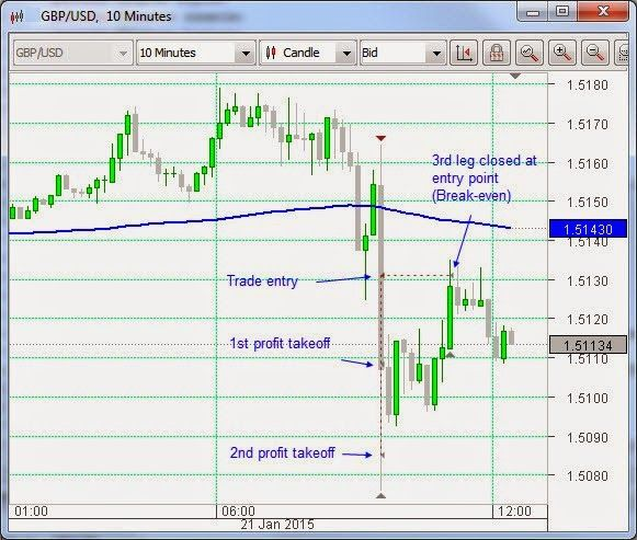 BoE Minutes provide Forex trade win Markets in a tizzy ahead of