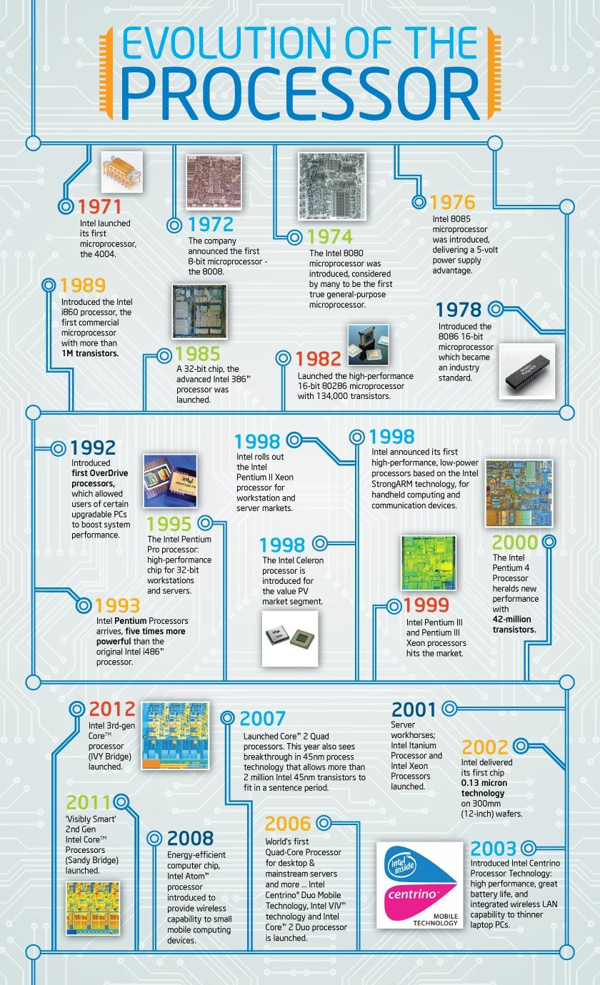 an introduction to the history of the microprocessor