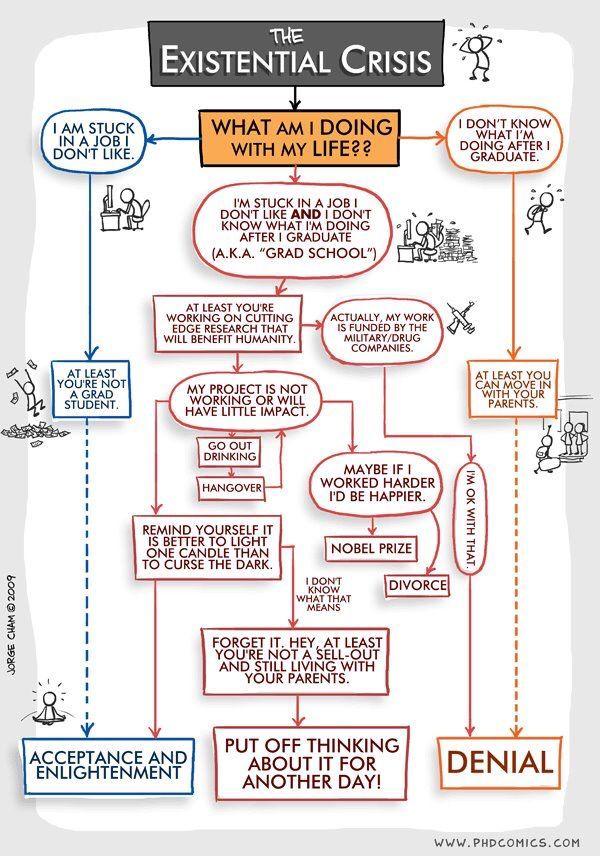 Philosophy Matters @PhilosophyMttrs The Existential Crisis - what is a flowchart