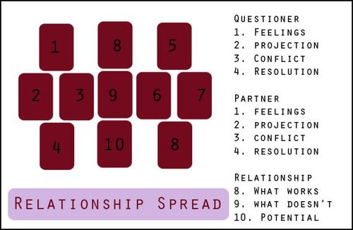 Featured Spread: Relationship Conflict | spirituality-ish