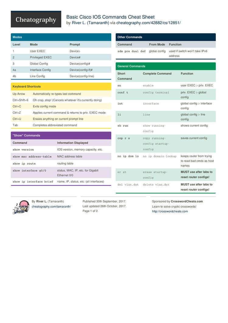 Basic Cisco IOS Commands Cheat Sheet from Tamaranth  Command