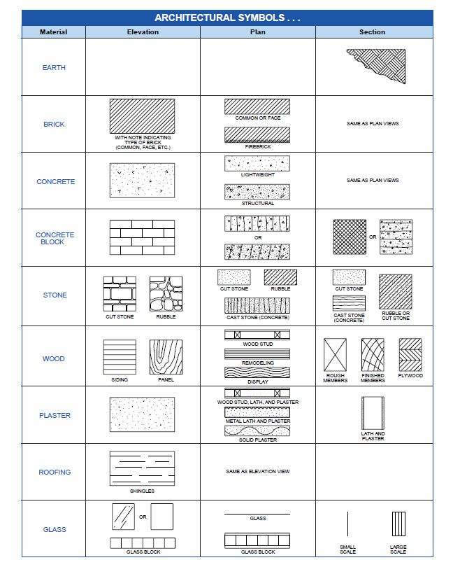 Architectural symbols printable for Work floor meaning