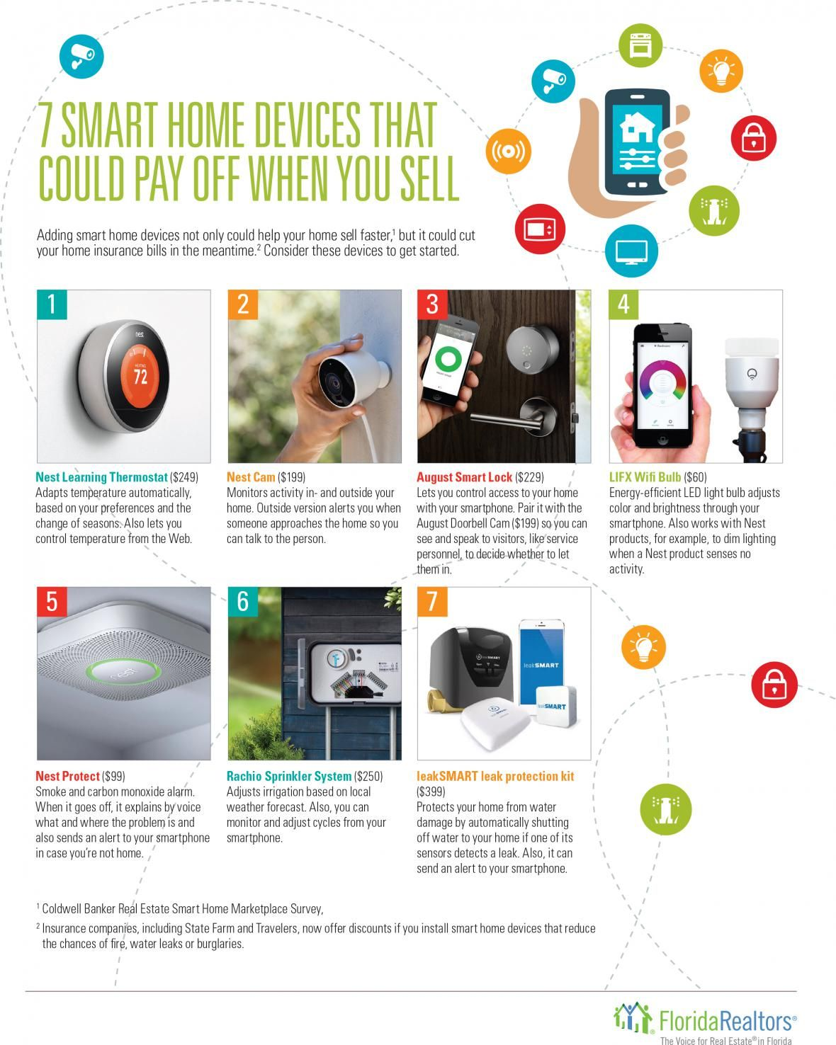 7 Smart Home Devices That Could Pay Off When You Sell Courtesy Of