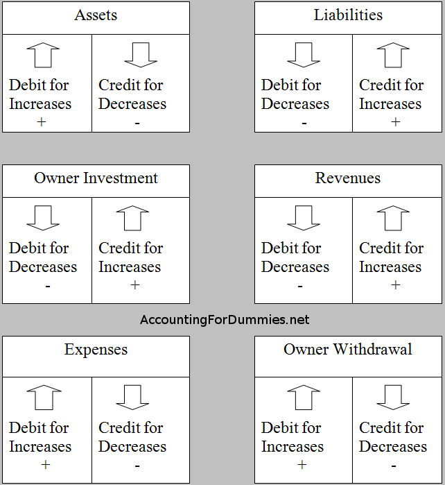 Debit And Credit Cheat Sheet General Ledger Debits Credits Accounting For Dummies