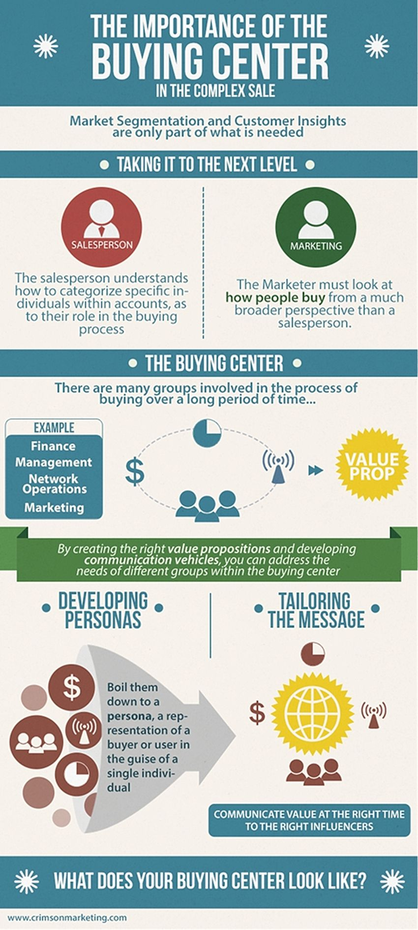 Understand How Buyers Buy Marketing With The Buying Center