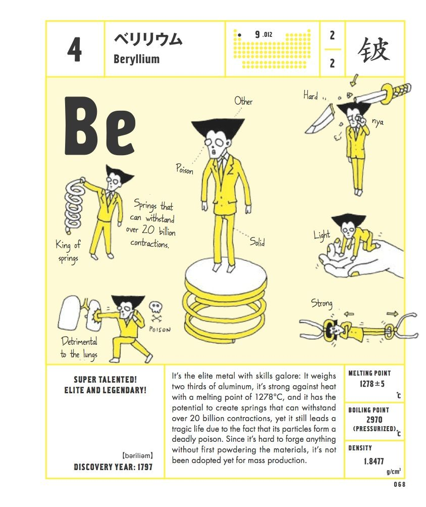 The elements of the periodic table personified as illustrated wonderful life with the elements the periodic table personified by japanese artist bunpei yorifuji urtaz Images