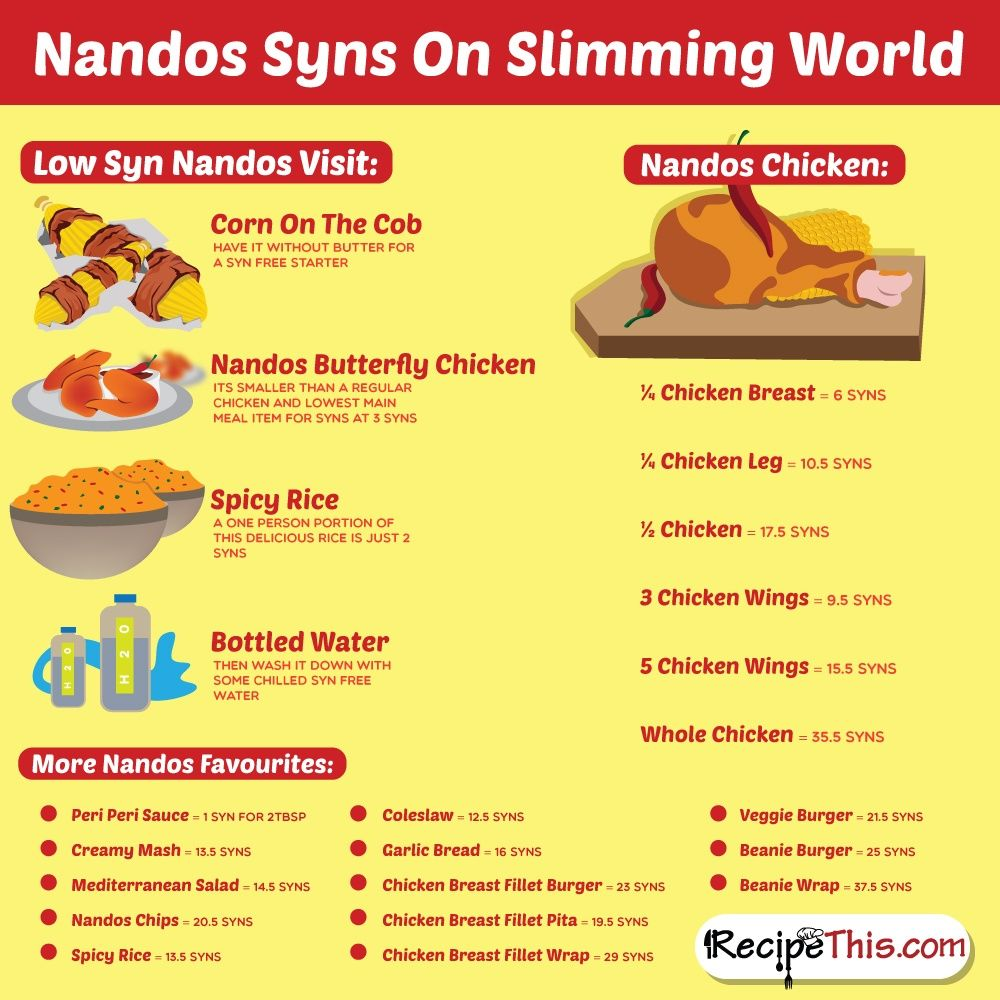 The Best Ever Nandos Slimming World Fakeaway Slimming World