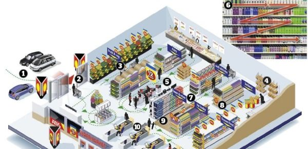 Layout Of A Supermarket Google Search Supermarket