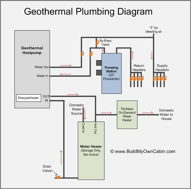 Geothermal Plumbing Diagram Geothermal Geothermal Heating